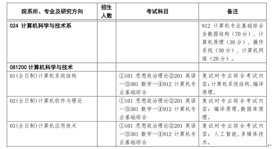 清华大学盘算机技术考研参考书、考研真题及温习履历【华体会体