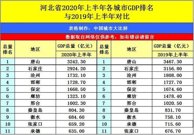 河北省邯郸市2020年GDP_山东青岛与河北唐山的2020上半年GDP出炉,两者排名怎样