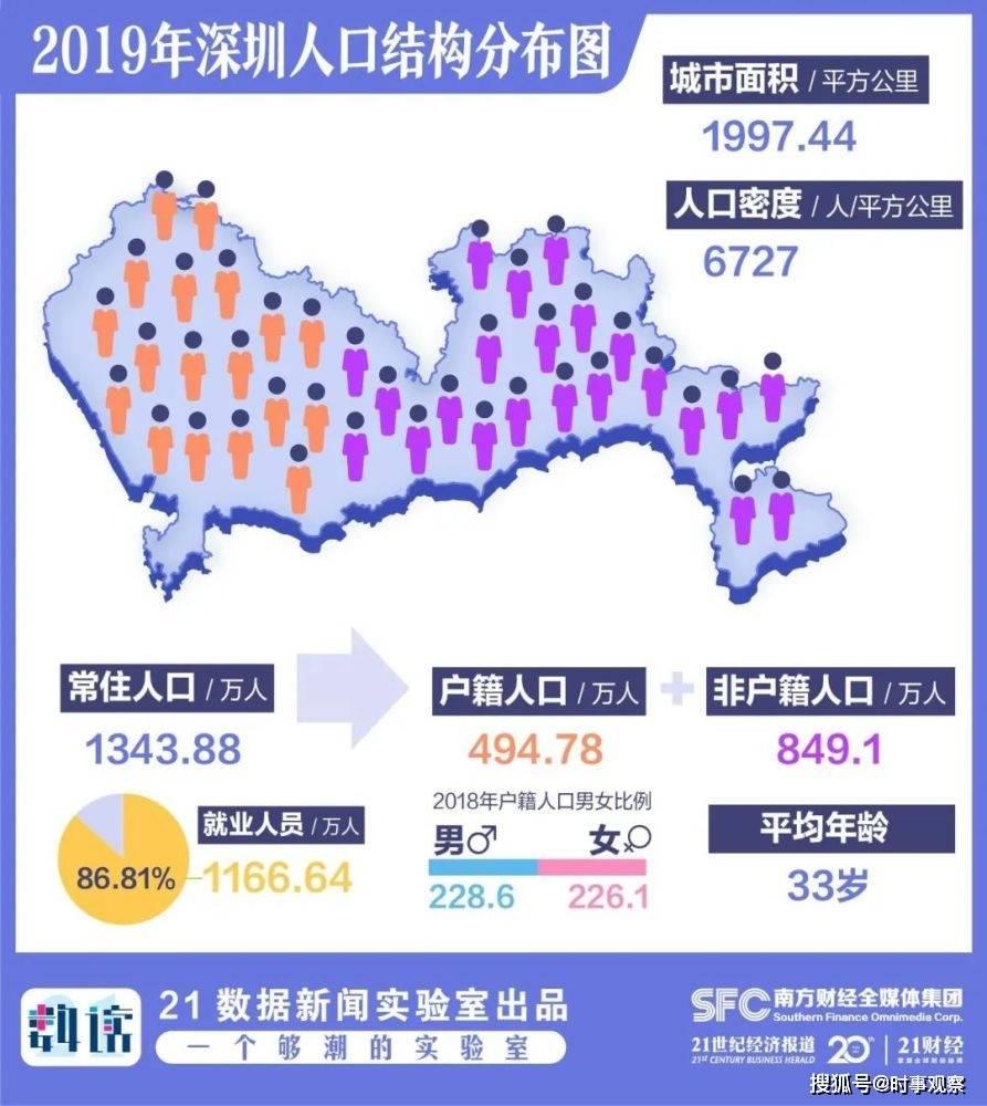 九六年广东常驻人口数量_常驻人口登记表