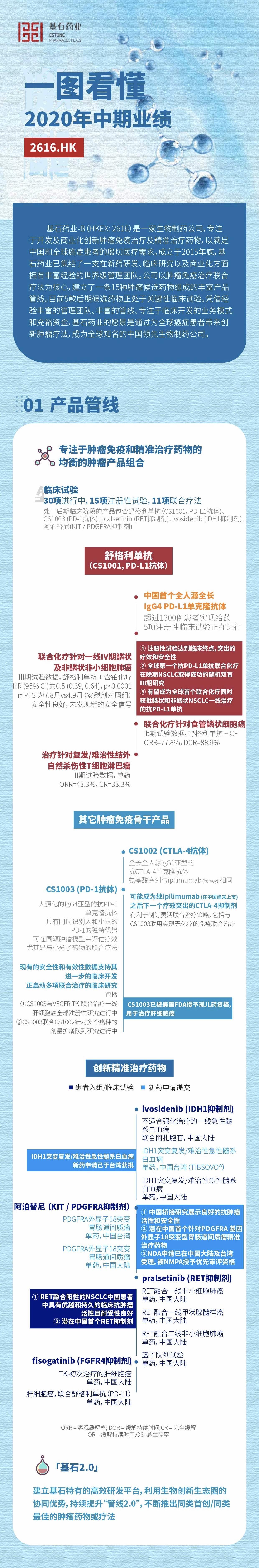 一图看懂基石药业(02616.HK)2020年中期业绩