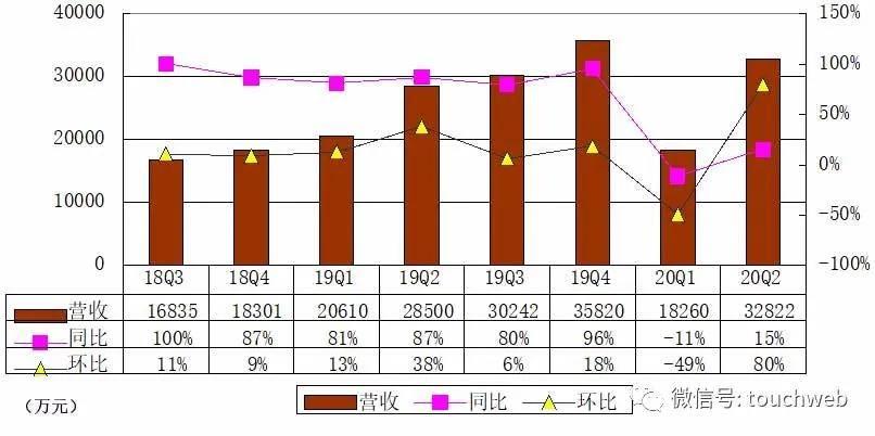同比 新氧季报图解:营收3.3亿同比增15% 运营亏损近千万