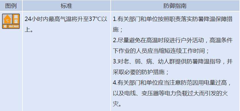 重庆气象台于2020年8月29日12时发布《高温
