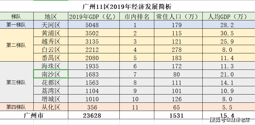 中国省gdp最高和最低_中国GDP最高和最低的省市是哪里