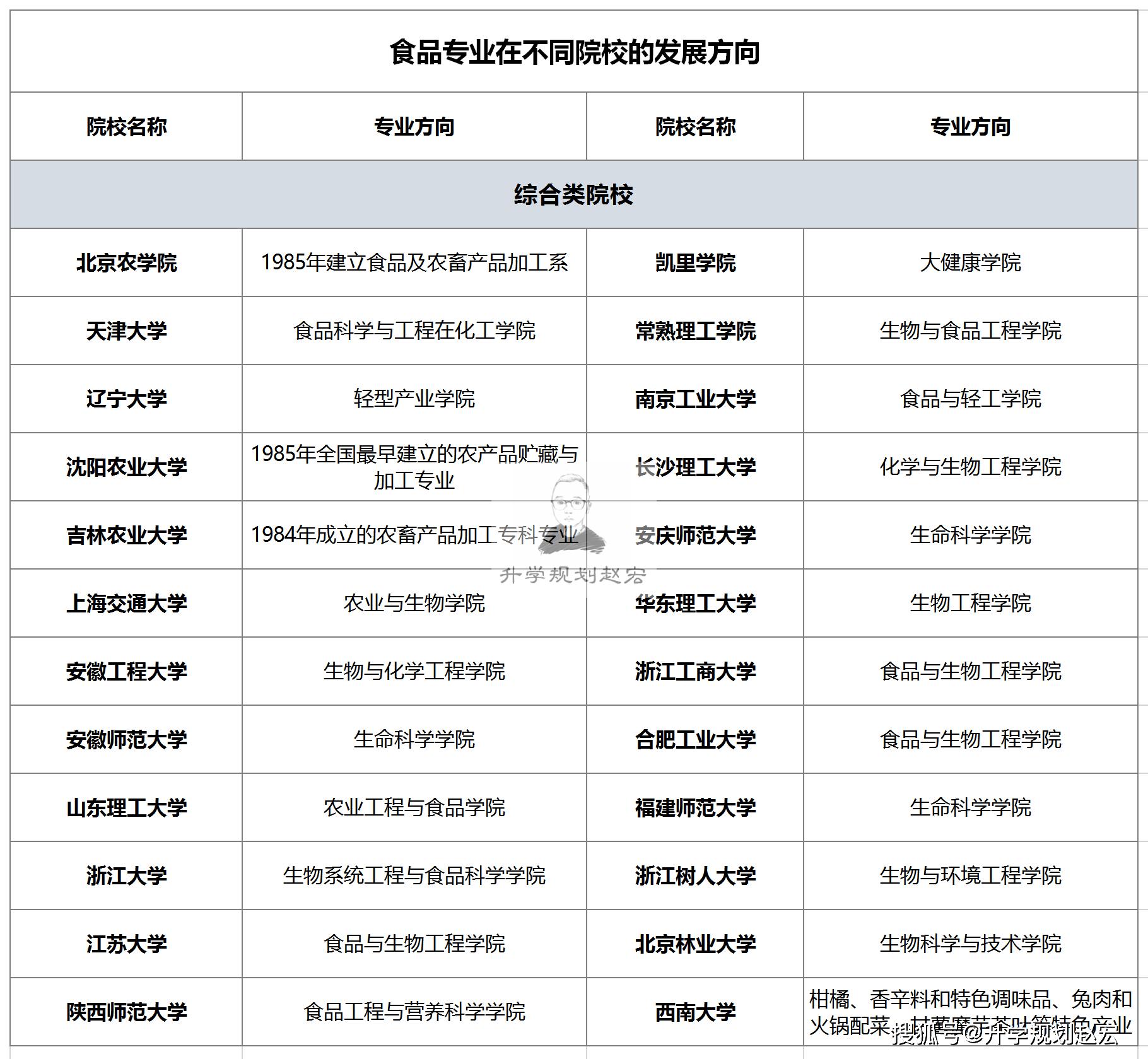 南京财经是粮油,河南农大是烟草。它也