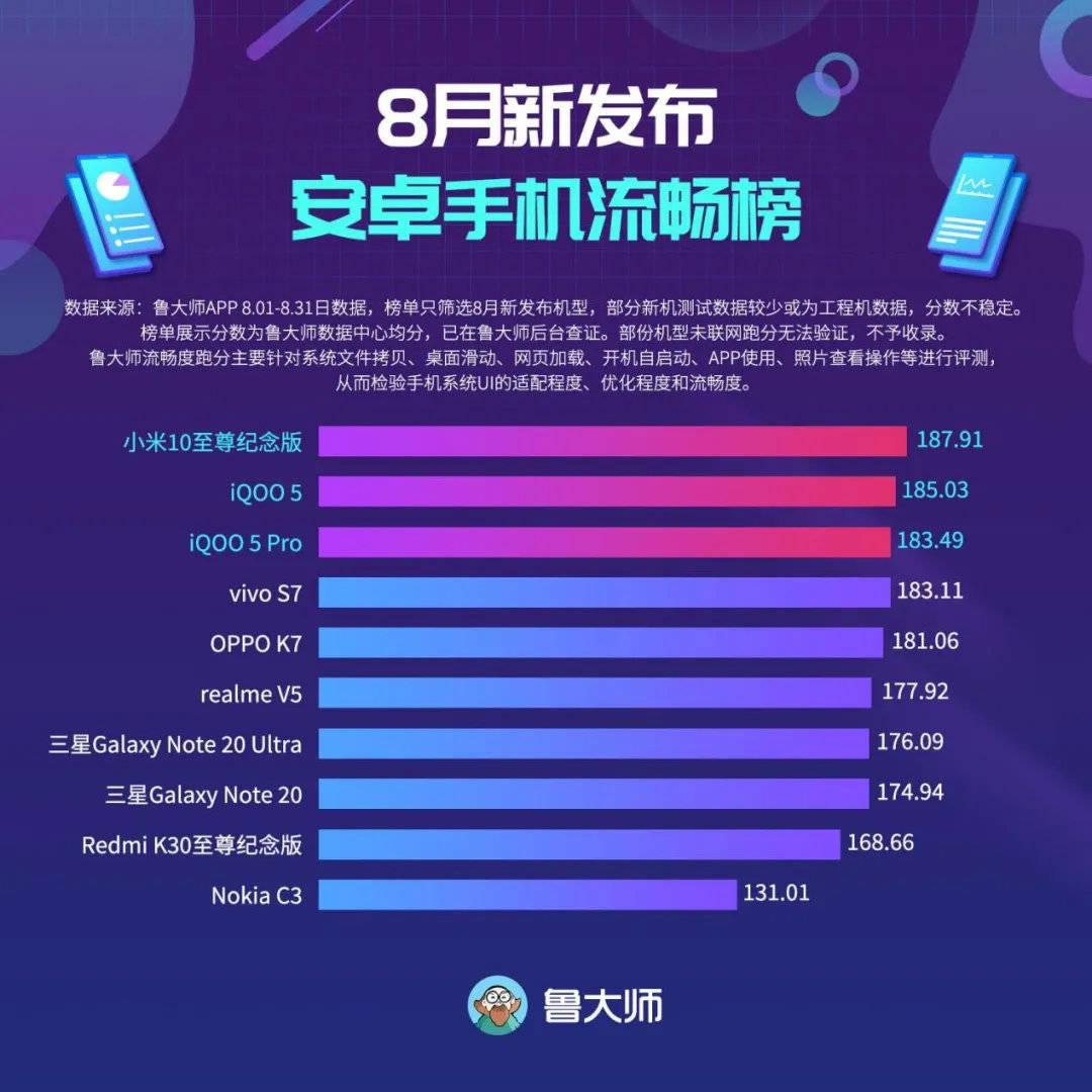 """8月""""最流畅""""安卓手机榜,小米问鼎第一,三星竟然才第七?"""