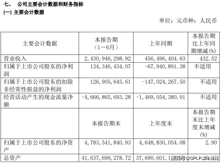 宋都股份上半年扭亏 经营活动现金流净流出46.67亿元