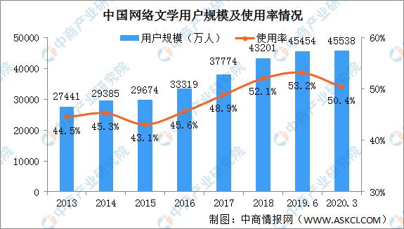 """020年中国网络文学产业现状及发展趋势分析"""""""