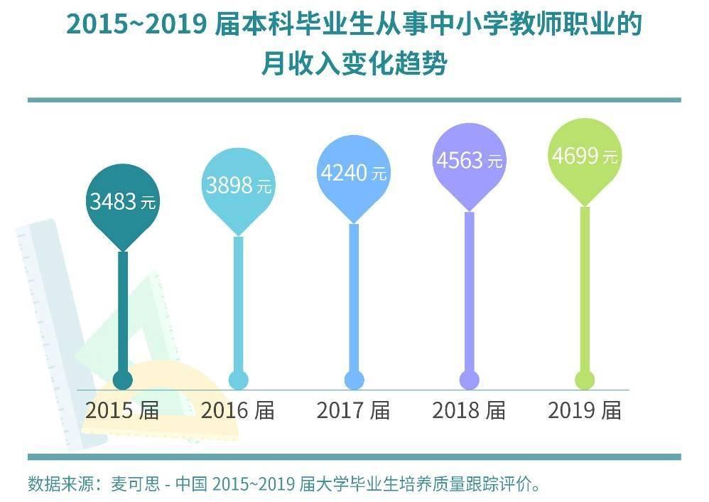本科生从教比例近五年持续攀升 2019届从教本科生月收入4699元