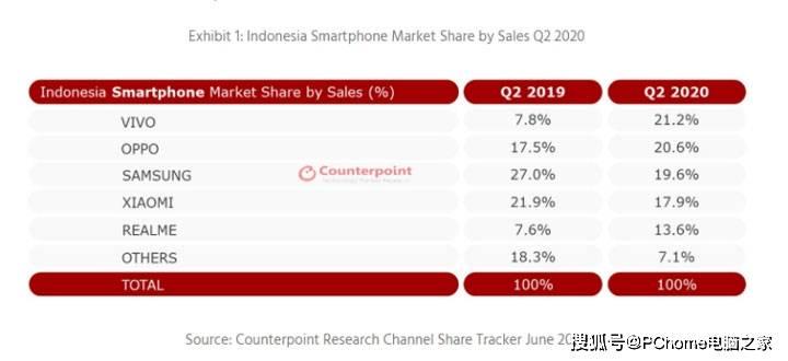 发力新兴市场 vivo Q2蝉联印尼手机销量冠军