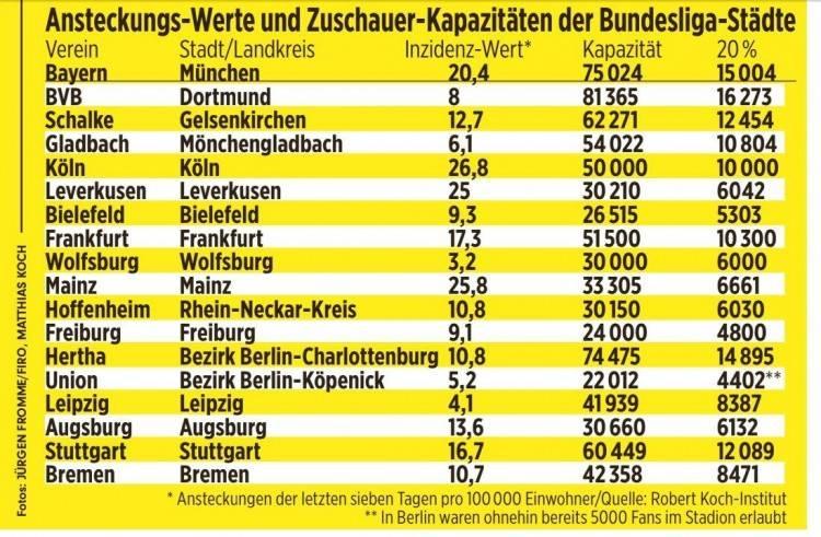 【甜甜】 图片报:德甲允许球迷入场 但限制入场人数为球场容纳量的20%(图1)
