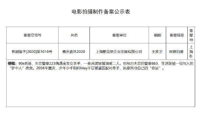期待!王家卫新作《重庆森林2020》正式获准拍摄