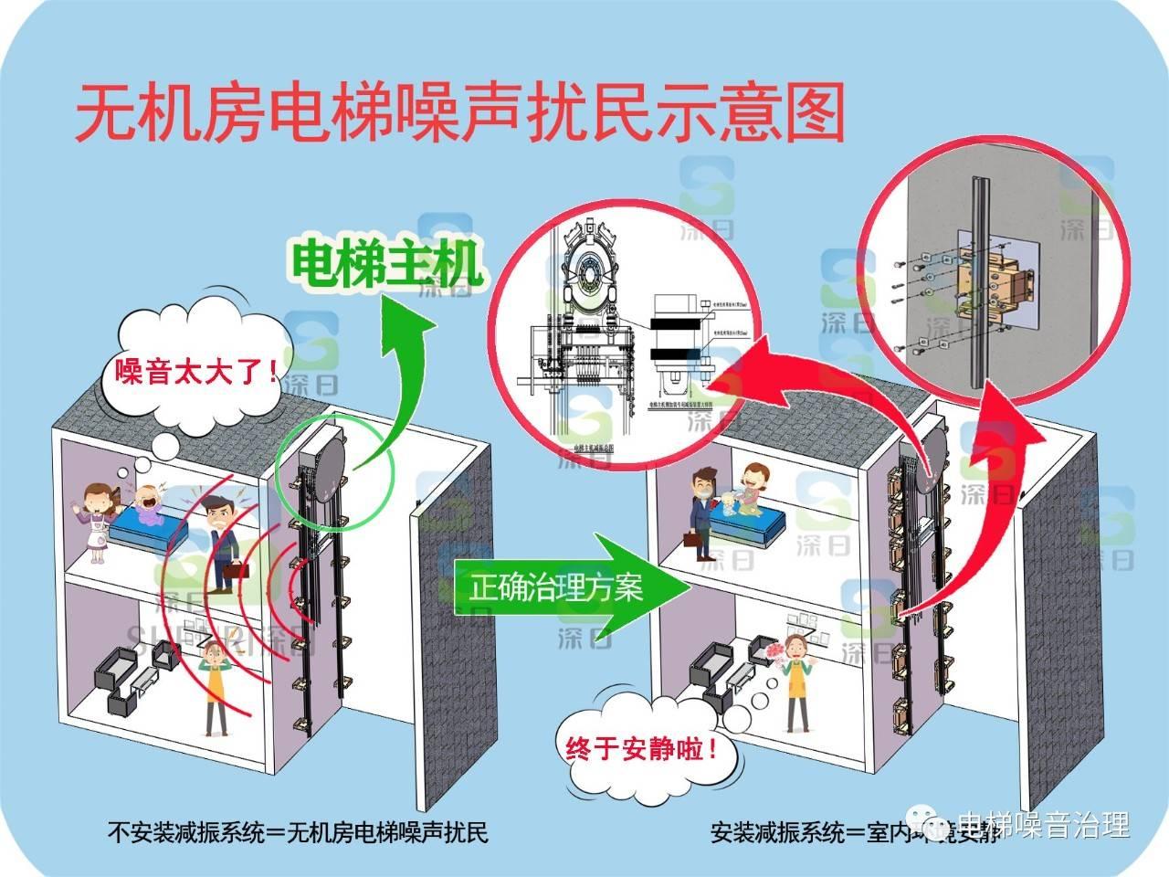 三菱电梯无机房图片