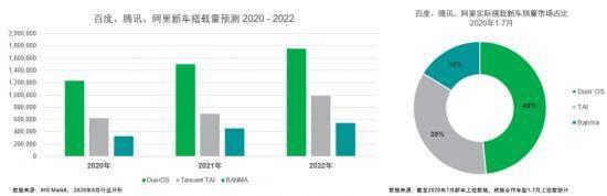 北京车展新风向,百度车联网开启智能汽车新时代