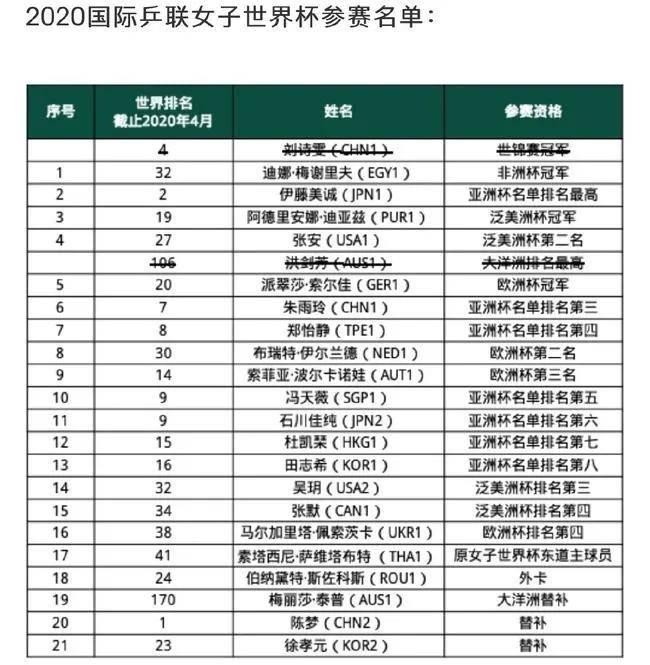 国际乒联公布世界杯比赛名单,刘诗雯退出