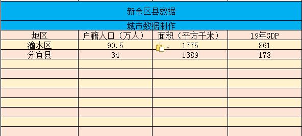 经济、面积、人口等数据 江西省余下的新