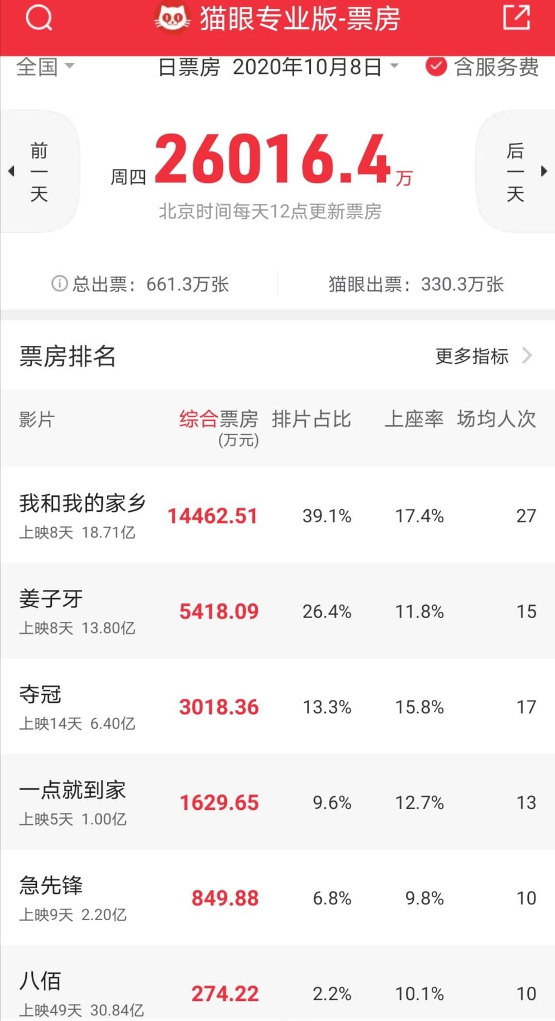影史第二 !国庆档8天总票房近40亿