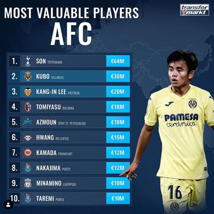 亚洲足球员身价排行榜