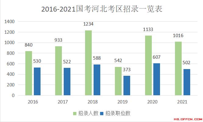 河北人口2021_河北人口密度图