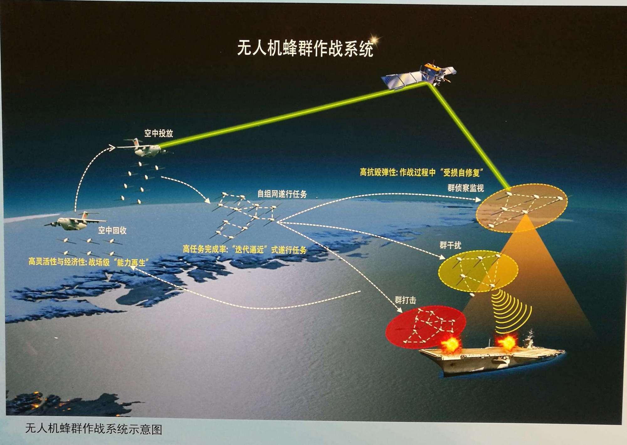 """原创   科幻时代来临:中电科""""蜂群""""系统亮相,中国才是无人机高端玩家    第9张"""