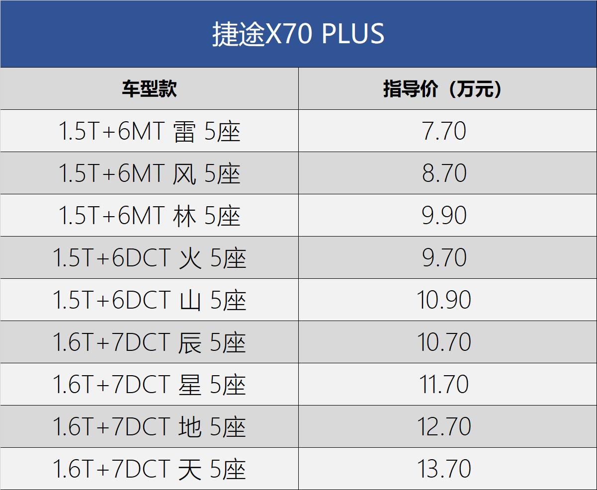 从7.7万元的销售,捷途X70 PLUS正式上市