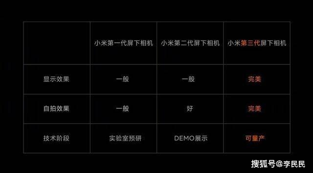 """原创             小米11首发骁龙875,或与高通谈好""""独占期"""""""