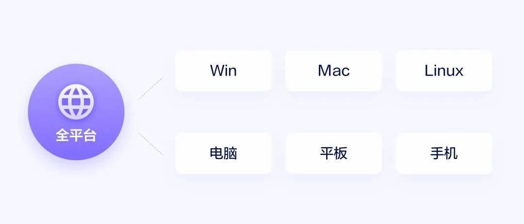 Figma 协作UI设计工具 原型工具 第3张