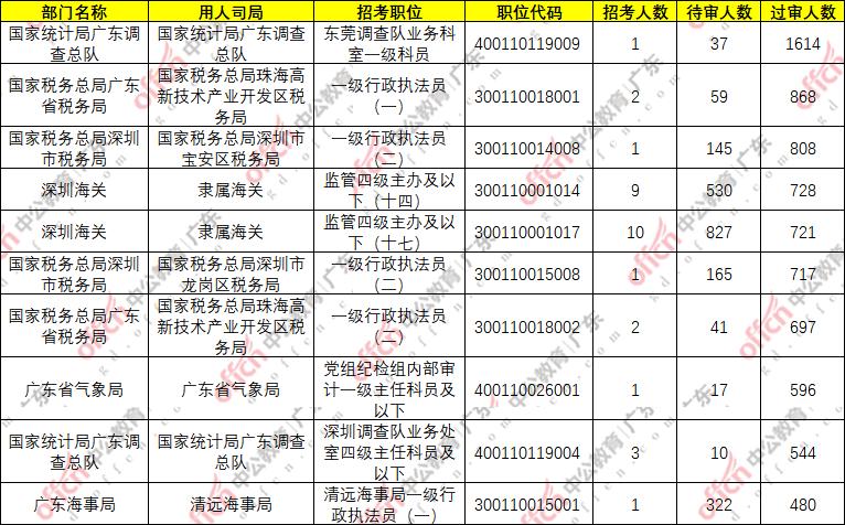 2021年湛江市人口数量_2021国考湛江国税招30人,报考人数占总人数超五成