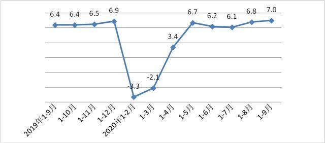 西安的gdp_西安gdp增长图