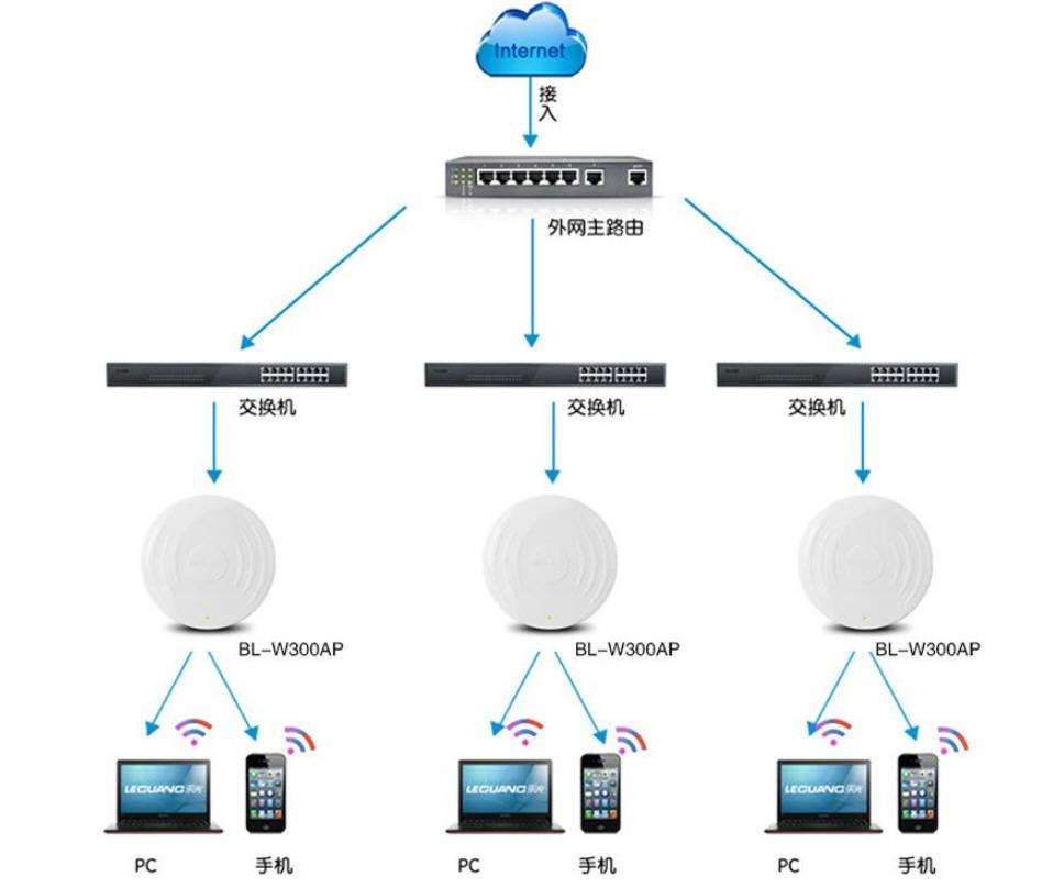 让WiFi无死角,解析Mesh无线组网方案