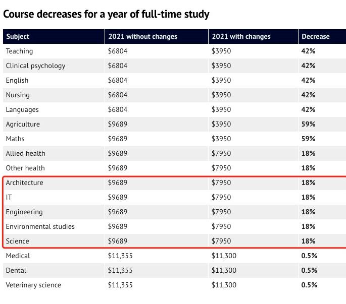 《澳洲高等教育支持修正案》通过!澳洲多项专业的学费将进行调整