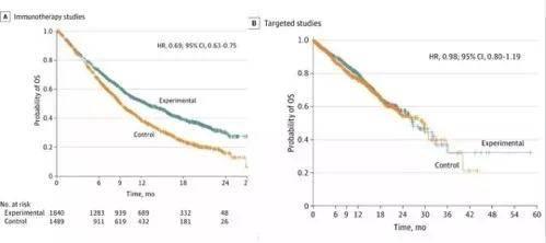 《JAMA》:别在患癌晚期才想起免疫治疗!早用早受益,死亡率降低30%!