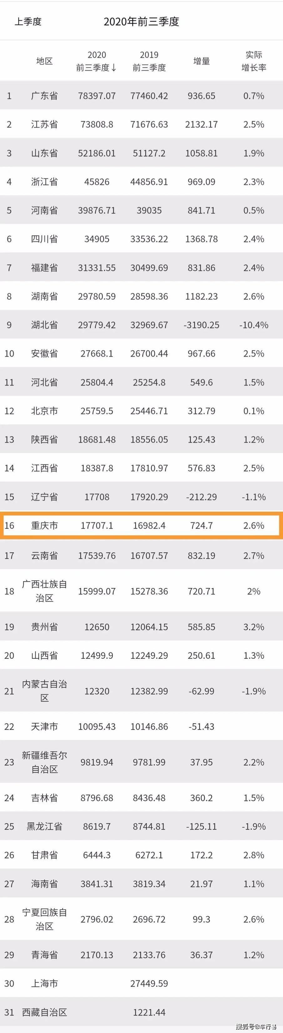2020重庆区县人均gdp_最新!重庆各区县上半年GDP出炉!丰都竟然排在......