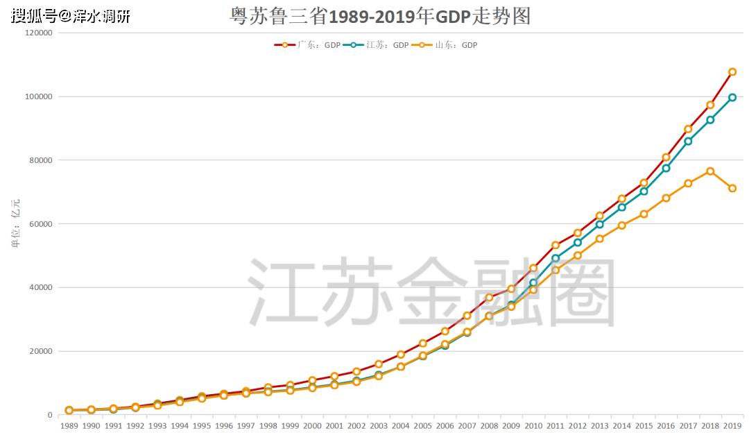 粤苏鲁的gdp全国占比_GDP里的粤苏鲁 三省演义