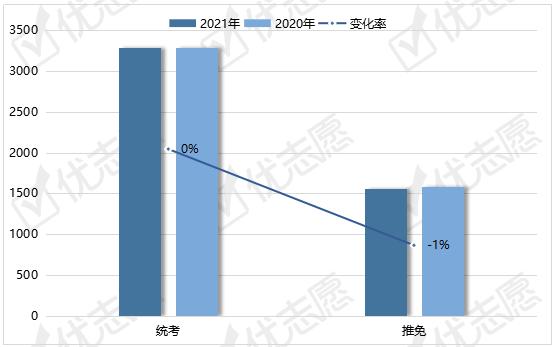 2020-2021年北京大学硕士招生:推免生减少,工程管理减招!_计划