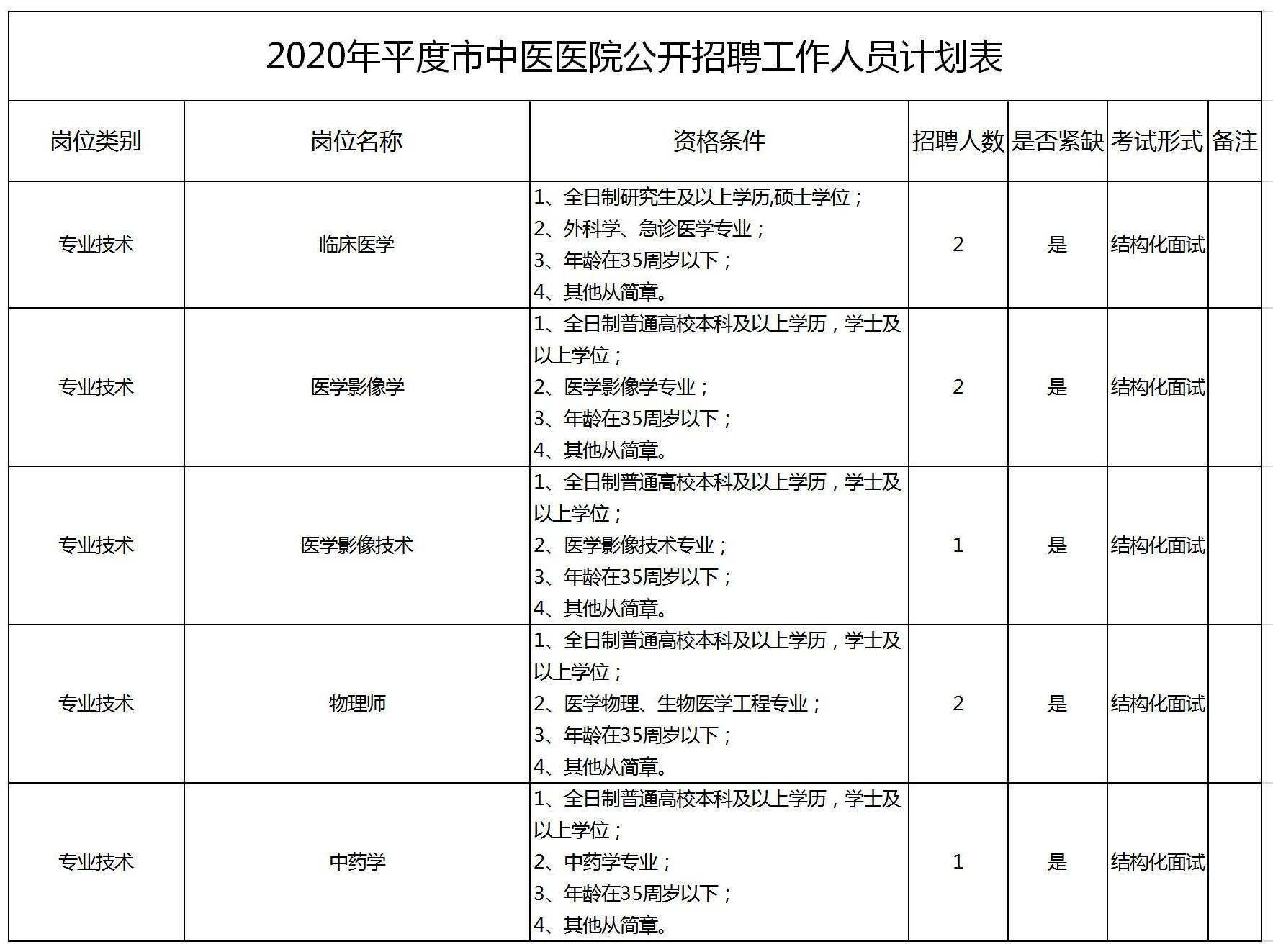 青岛平度市公立医院公开招聘工作人员70人