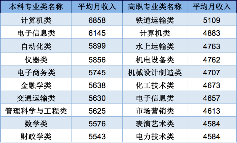 2020年中国大学生就业报告,这些专业薪资最高