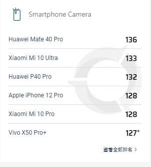 【iPhone 12 Pro DXOMARK 相机评分 128 分,进前五名】