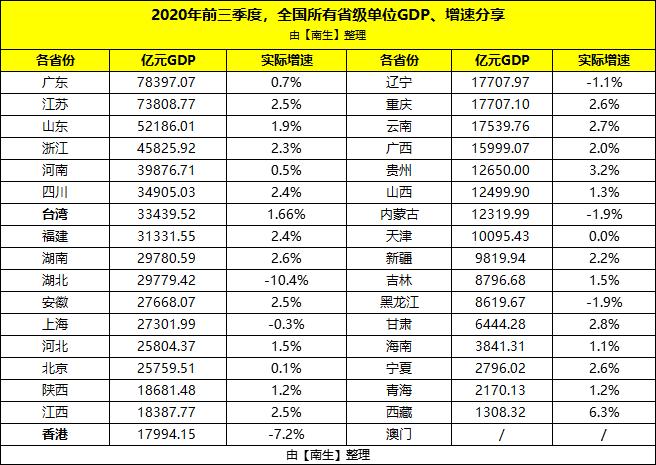 2020前三季度广州gdp_广州地铁线路图2020