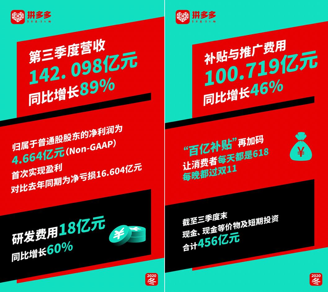 品多多最新财报!为什么半个中国都在用拼多多?双循环下的大突破