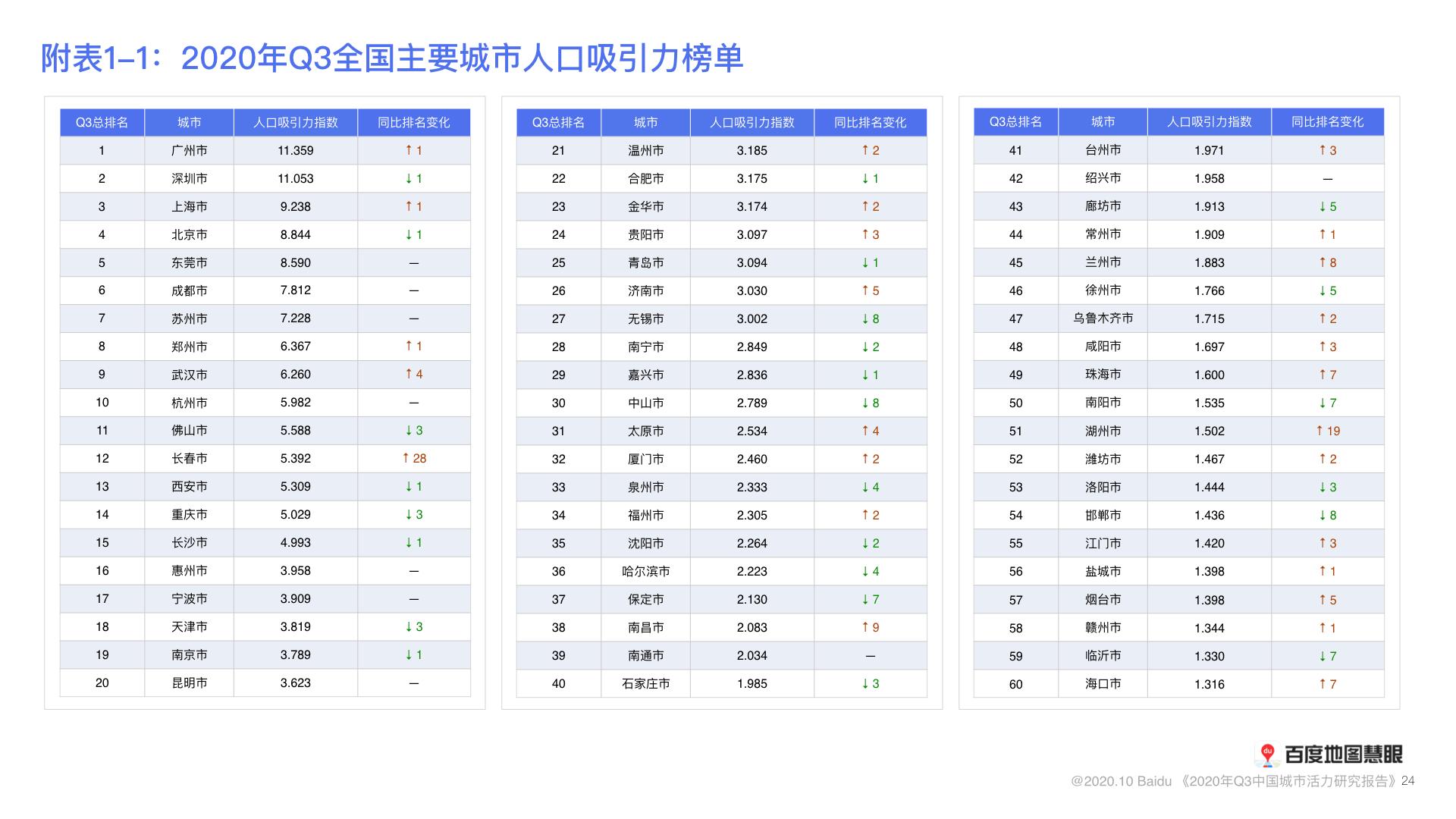 中国城市人口2020总人数排名_中国人口2020总人数