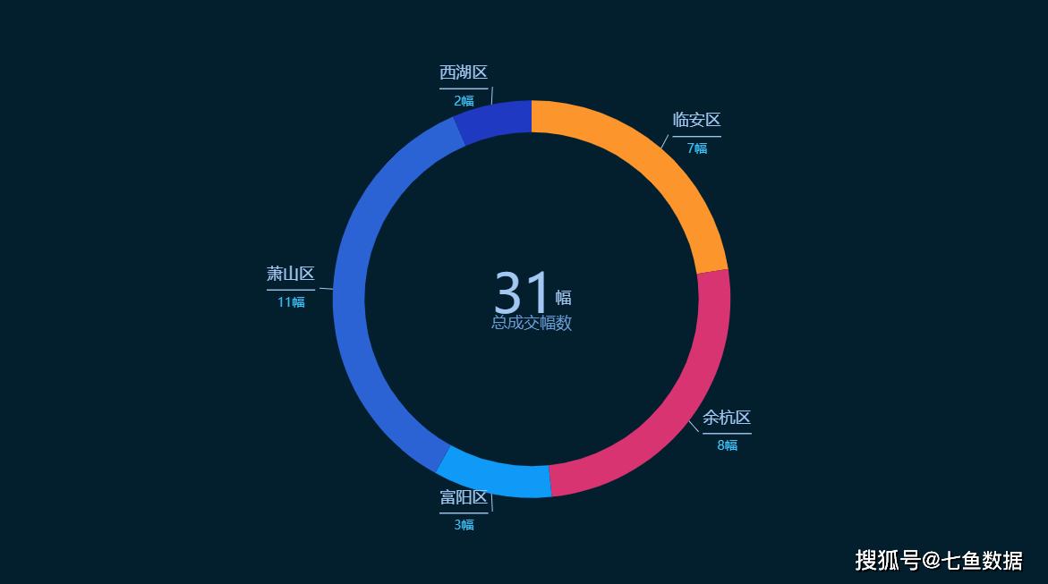 2020年杭州楼市最新成交数据,地产从业者必看的杭州楼市数据