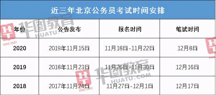 2021北京公务员考试公告即将发布,备考时间将缩短?