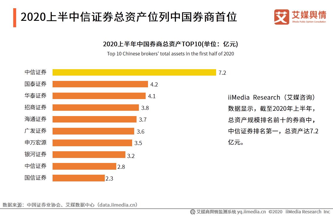 2020上半年券商收入_南京证券2020年度净利8.1亿增长14%证券投资等业务收