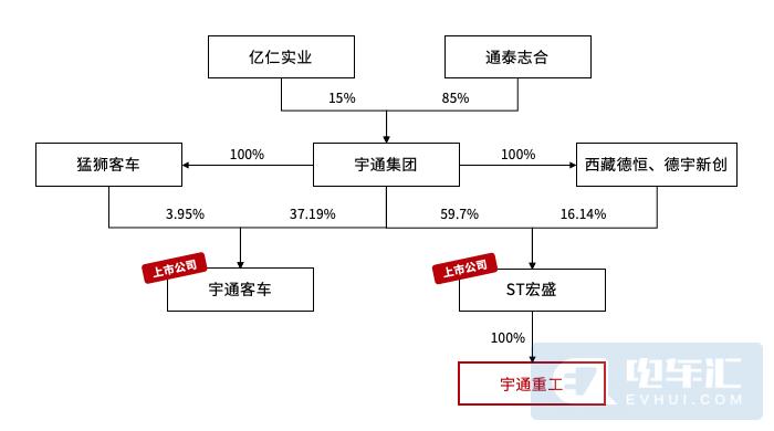 宇通客车董事长_宇通客车:副总经理王宁辞职