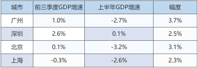 回正!超级城市上演翻盘好戏,疫情之后,中国经济的底气更足了:
