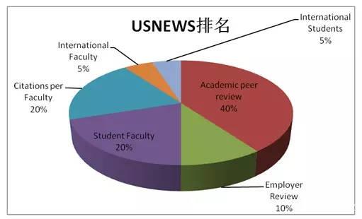 """原创             在2020年USNews全球最好大学排行榜上,""""华五""""的座次是这样的!"""