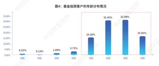 """基金投顾试点一周年:近半数对提升投资盈利""""非常肯定"""""""
