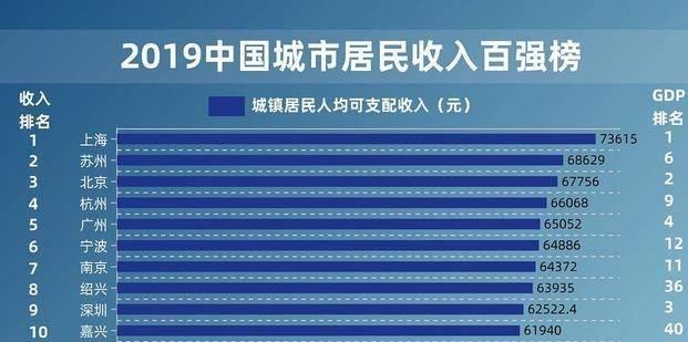 2021中国城市人均收入排名_世界人均收入排名2021