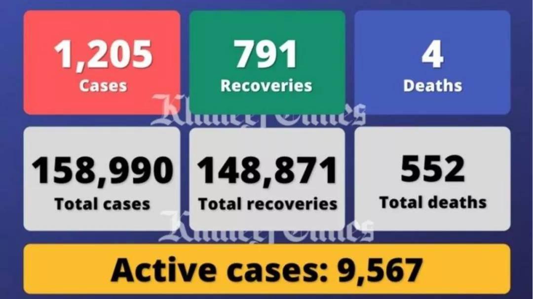 阿联酋今日新增1205例新病例。穆罕默德·本·扎耶德在阿布扎