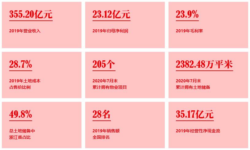 [祥生控股集团登陆港交所:销售逾千亿 盈利能力稳步攀升]